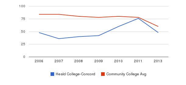 Heald College-Concord Total Faculty&nbsp(2006-2013)