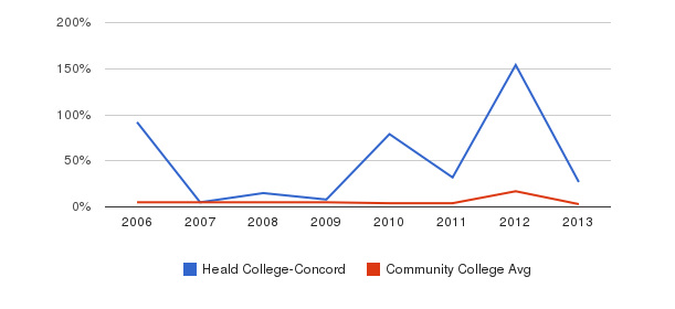 Heald College-Concord Unknown&nbsp(2006-2013)