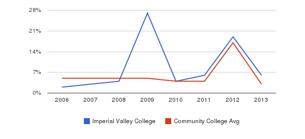 Imperial Valley College Unknown&nbsp(2006-2013)