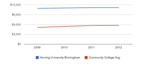 Herzing University-Birmingham In-State Tuition Fees&nbsp(2009-2012)