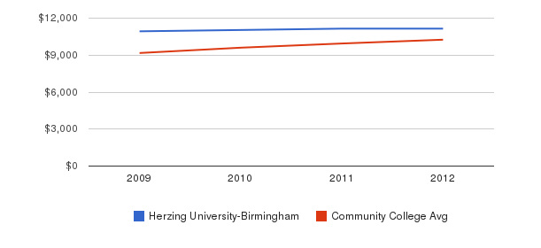 Herzing University-Birmingham Out-State Tuition Fees&nbsp(2009-2012)