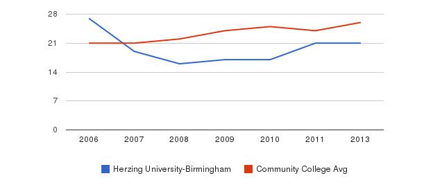 Herzing University-Birmingham student staff&nbsp(2006-2013)