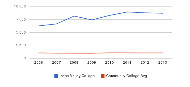Irvine Valley College Part-Time Students&nbsp(2006-2013)