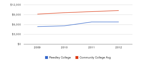 Reedley College Out-State Tuition Fees&nbsp(2009-2012)