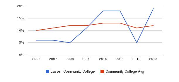 Lassen Community College Black&nbsp(2006-2013)