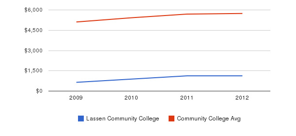 Lassen Community College In-State Tuition Fees&nbsp(2009-2012)
