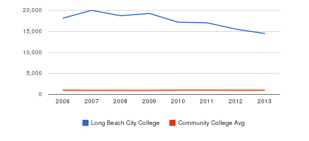Long Beach City College Part-Time Students&nbsp(2006-2013)