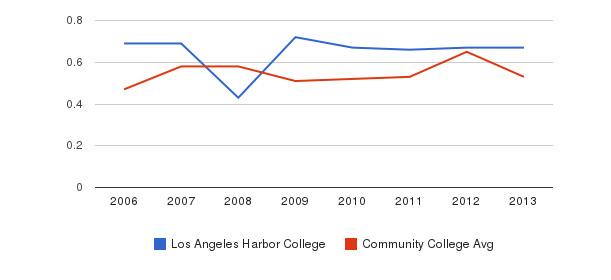 Los Angeles Harbor College Diversity Score&nbsp(2006-2013)