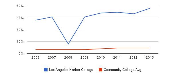 Los Angeles Harbor College Hispanic&nbsp(2006-2013)