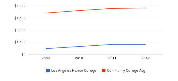 Los Angeles Harbor College In-State Tuition Fees&nbsp(2009-2012)