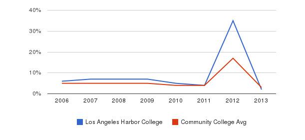 Los Angeles Harbor College Unknown&nbsp(2006-2013)