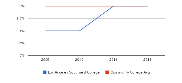 Los Angeles Southwest College More&nbsp(2009-2013)