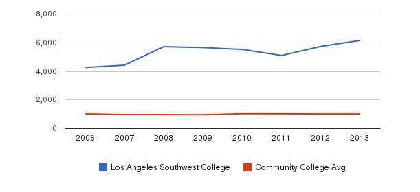 Los Angeles Southwest College Part-Time Students&nbsp(2006-2013)