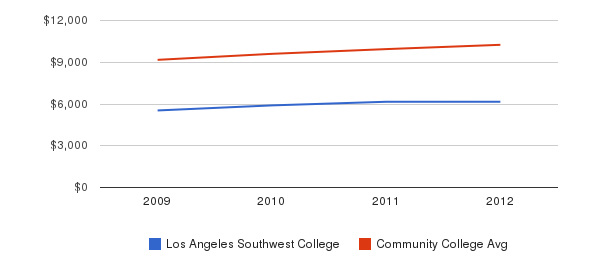 Los Angeles Southwest College Out-State Tuition Fees&nbsp(2009-2012)