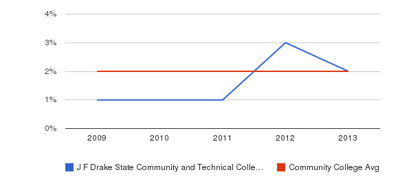 J F Drake State Community and Technical College More&nbsp(2009-2013)