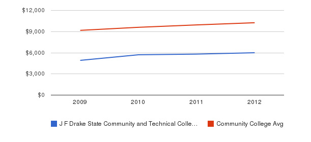 J F Drake State Community and Technical College Out-State Tuition Fees&nbsp(2009-2012)