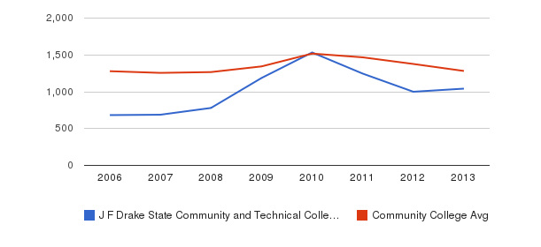 J F Drake State Community and Technical College Total Enrollment&nbsp(2006-2013)