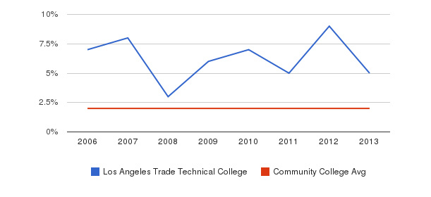 Los Angeles Trade Technical College Asian&nbsp(2006-2013)