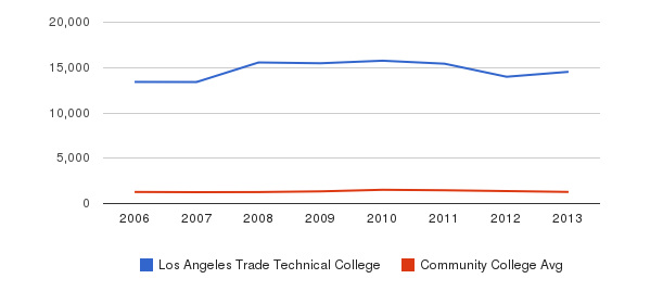 Los Angeles Trade Technical College Total Enrollment&nbsp(2006-2013)