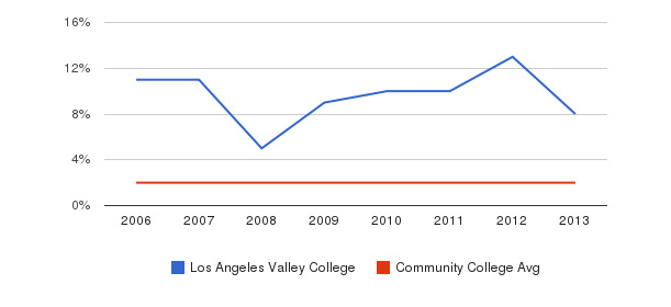 Los Angeles Valley College Asian&nbsp(2006-2013)
