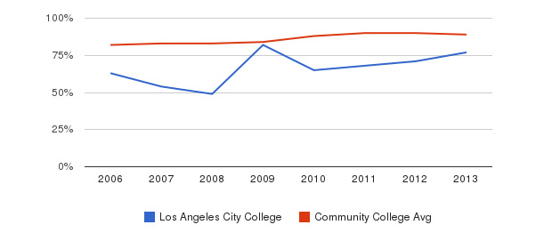 Los Angeles City College % Students Receiving Some Financial Aid&nbsp(2006-2013)