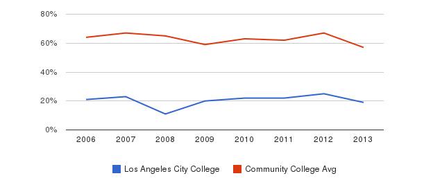 Los Angeles City College White&nbsp(2006-2013)