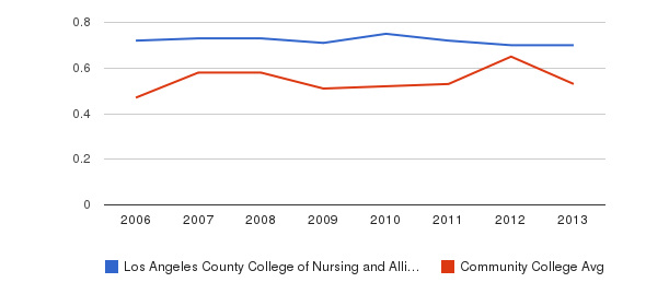 Los Angeles County College of Nursing and Allied Health Diversity Score&nbsp(2006-2013)