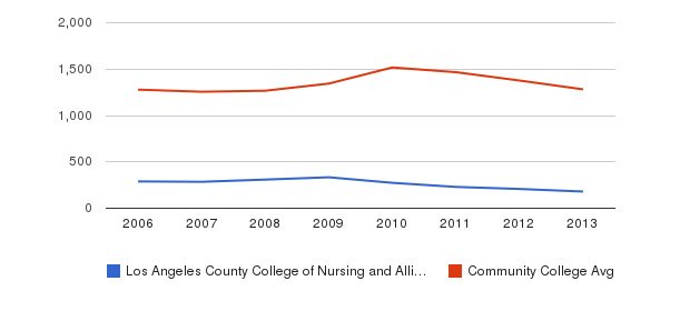 Los Angeles County College of Nursing and Allied Health Total Enrollment&nbsp(2006-2013)