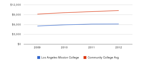 Los Angeles Mission College Out-State Tuition Fees&nbsp(2009-2012)
