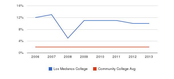 Los Medanos College Asian&nbsp(2006-2013)