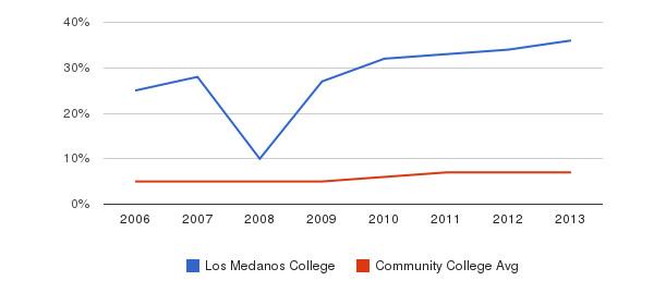 Los Medanos College Hispanic&nbsp(2006-2013)