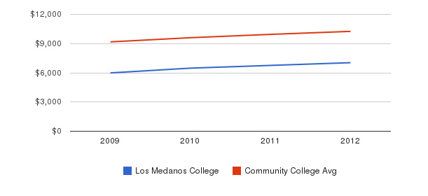 Los Medanos College Out-State Tuition Fees&nbsp(2009-2012)
