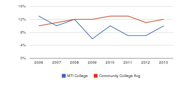 MTI College Black&nbsp(2006-2013)