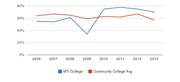 MTI College White&nbsp(2006-2013)