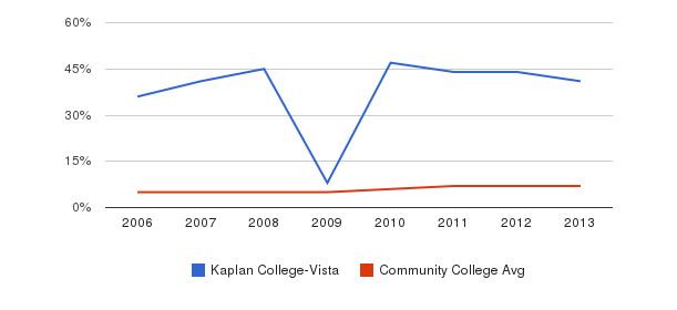 Kaplan College-Vista Hispanic&nbsp(2006-2013)