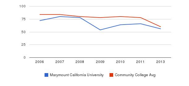 Marymount California University Total Faculty&nbsp(2006-2013)