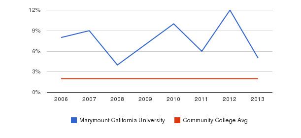 Marymount California University Asian&nbsp(2006-2013)