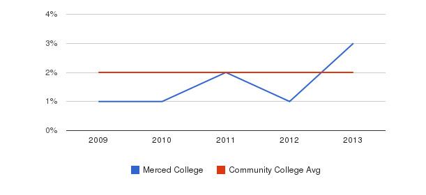 Merced College More&nbsp(2009-2013)