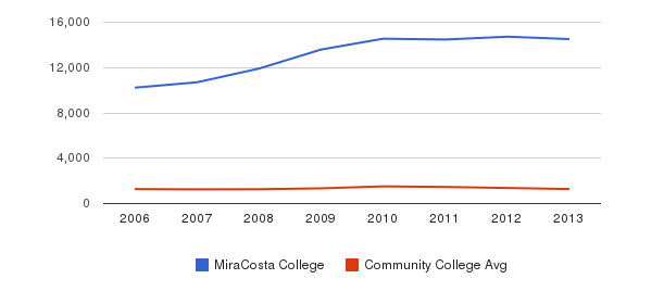 MiraCosta College Total Enrollment&nbsp(2006-2013)