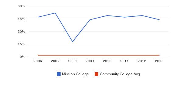 Mission College Asian&nbsp(2006-2013)