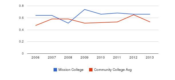 Mission College Diversity Score&nbsp(2006-2013)