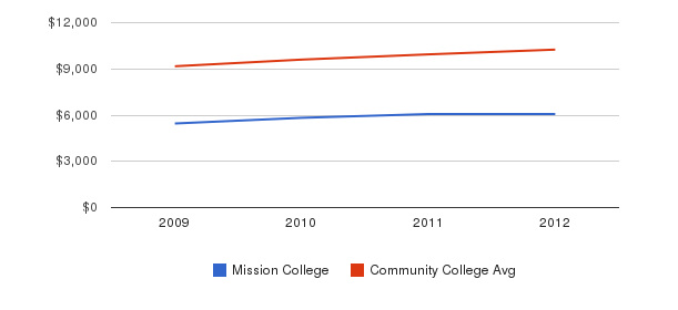 Mission College Out-State Tuition Fees&nbsp(2009-2012)