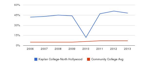 Kaplan College-North Hollywood Hispanic&nbsp(2006-2013)