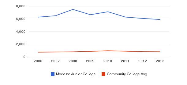Modesto Junior College Full-Time Students&nbsp(2006-2013)