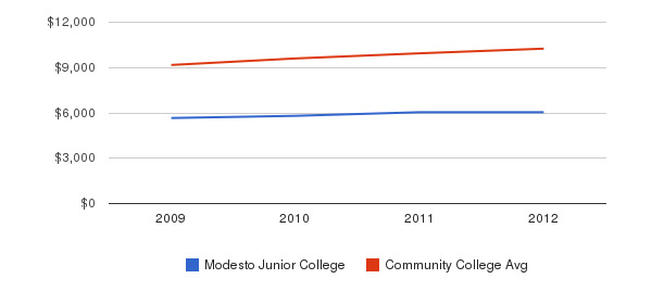 Modesto Junior College Out-State Tuition Fees&nbsp(2009-2012)
