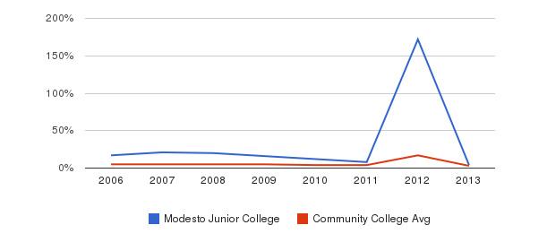 Modesto Junior College Unknown&nbsp(2006-2013)