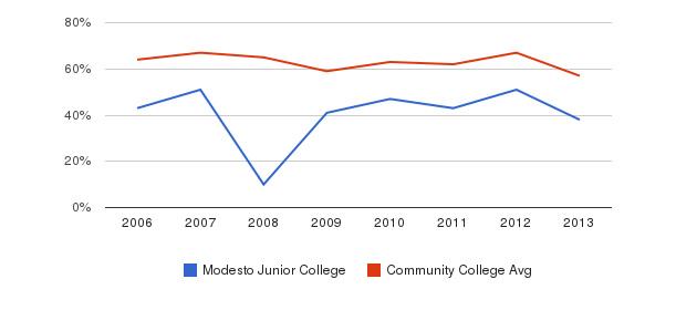 Modesto Junior College White&nbsp(2006-2013)