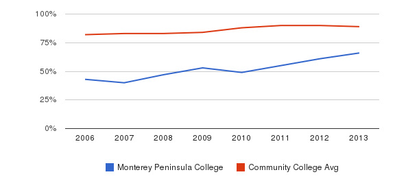 Monterey Peninsula College % Students Receiving Some Financial Aid&nbsp(2006-2013)