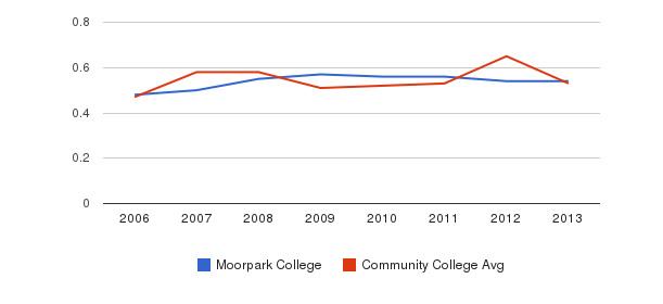 Moorpark College Diversity Score&nbsp(2006-2013)