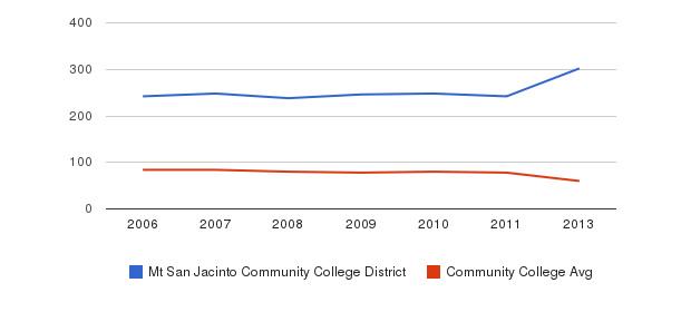 Mt San Jacinto Community College District Total Faculty&nbsp(2006-2013)
